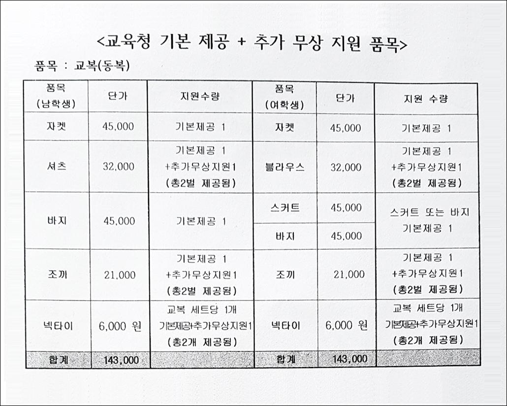 중학교 무상교복 품목.jpg