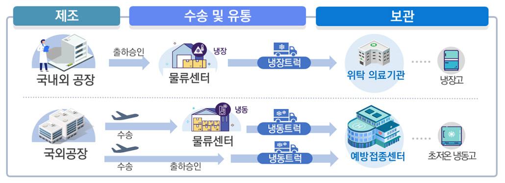 코로나19 백신 유통체계.jpg